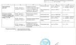 Сертифікат атестації електротехнічної лабораторії. Додаток 2 - 13