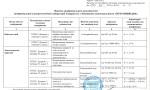 Сертифікат атестації електротехнічної лабораторії. Додаток 1 - 12