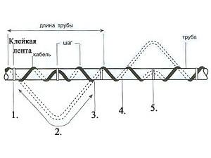 Кабельные системы обогрева труб
